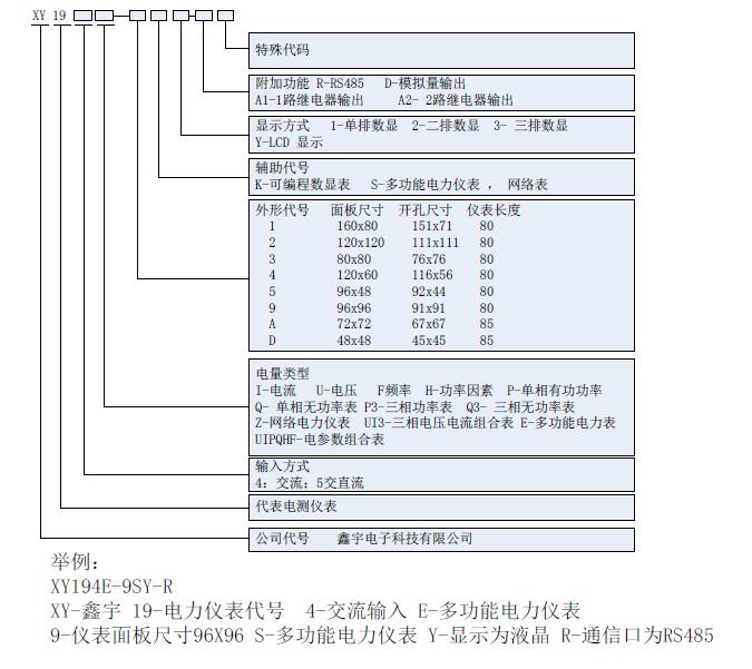 图上智能电表标牌  如我们常用的家用单相电度表:dd862-4型,dds5188